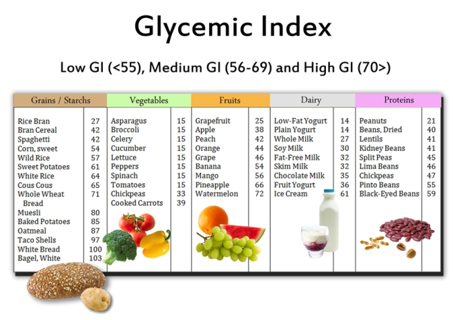 gi index